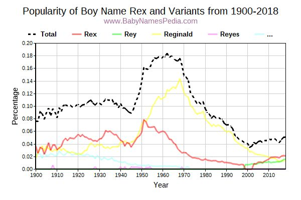 Variant Popularity Trend  for Rex  from 1900 to 2015