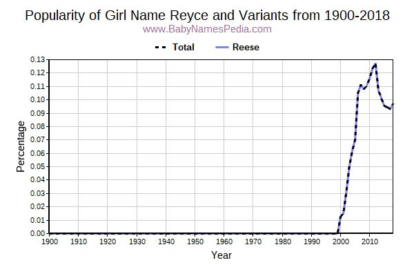 Variant Popularity Trend  for Reyce  from 1900 to 2018