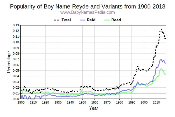 Variant Popularity Trend  for Reyde  from 1900 to 2018