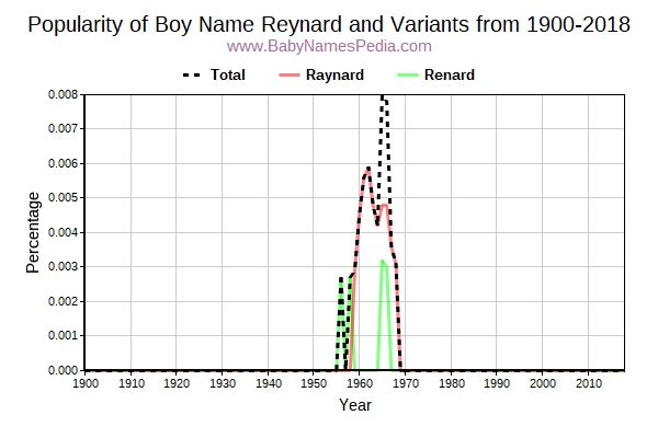 Variant Popularity Trend  for Reynard  from 1900 to 2017