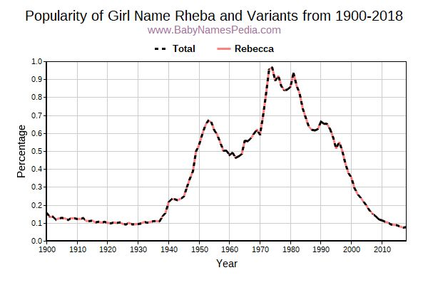 Variant Popularity Trend  for Rheba  from 1900 to 2018