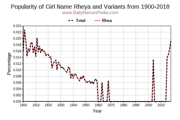 Variant Popularity Trend  for Rheya  from 1900 to 2015