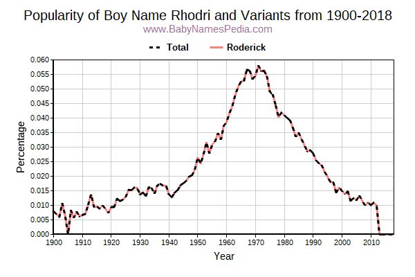 Variant Popularity Trend  for Rhodri  from 1900 to 2018