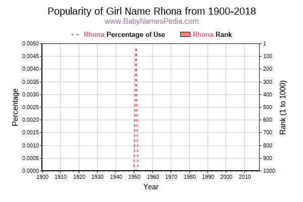 Popularity Trend  for Rhona  from 1900 to 2017