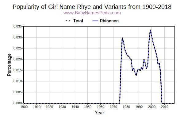Variant Popularity Trend  for Rhye  from 1900 to 2015