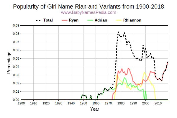 Variant Popularity Trend  for Rian  from 1900 to 2016