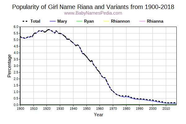Variant Popularity Trend  for Riana  from 1900 to 2016