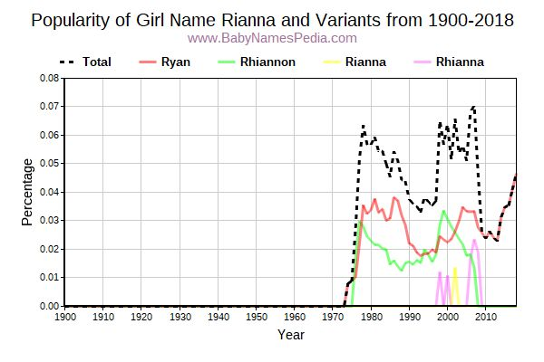 Variant Popularity Trend  for Rianna  from 1900 to 2015
