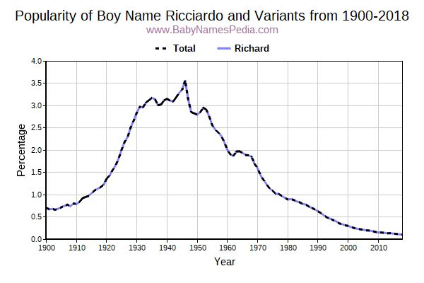 Variant Popularity Trend  for Ricciardo  from 1900 to 2018