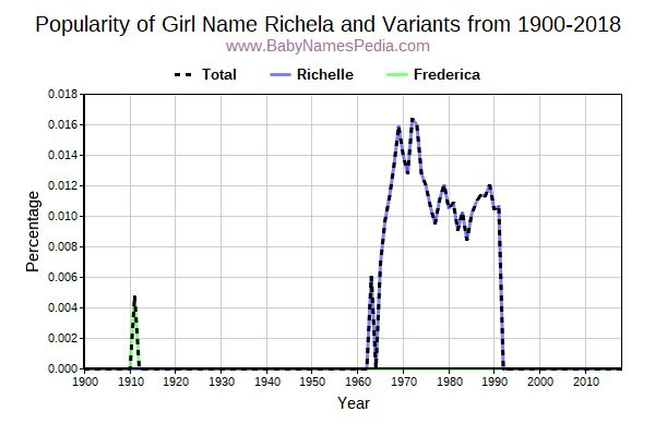 Variant Popularity Trend  for Richela  from 1900 to 2018