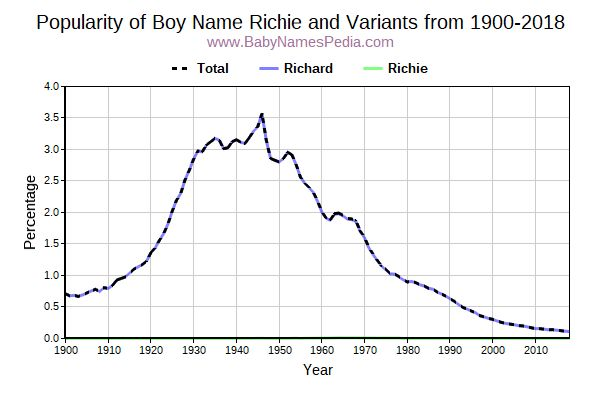 Variant Popularity Trend  for Richie  from 1900 to 2018