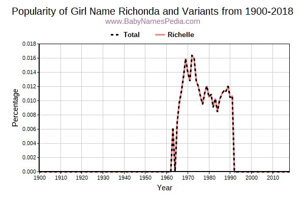 Variant Popularity Trend  for Richonda  from 1900 to 2017