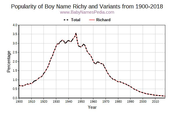 Variant Popularity Trend  for Richy  from 1900 to 2016