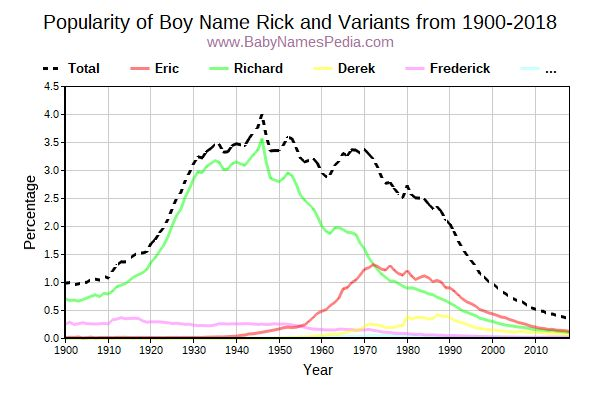 Variant Popularity Trend  for Rick  from 1900 to 2016