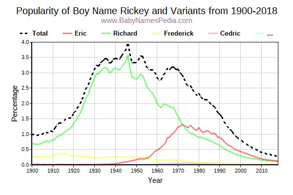 Variant Popularity Trend  for Rickey  from 1900 to 2018