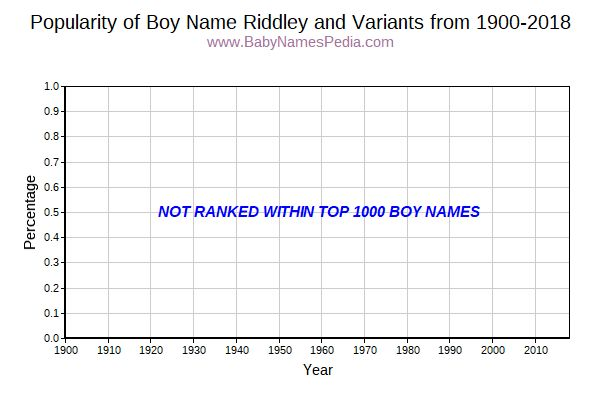 Variant Popularity Trend  for Riddley  from 1900 to 2015