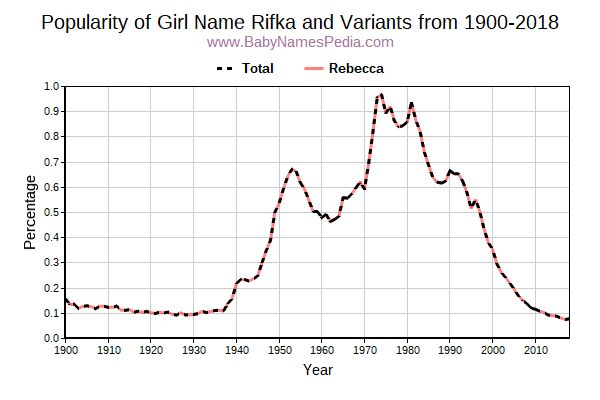 Variant Popularity Trend  for Rifka  from 1900 to 2015