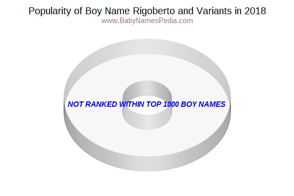 Variant Popularity Chart  for Rigoberto  in 2017