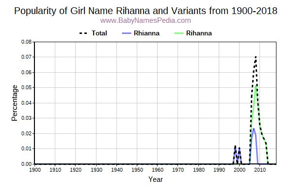 Variant Popularity Trend  for Rihanna  from 1900 to 2015