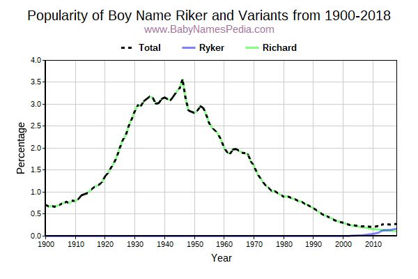 Variant Popularity Trend  for Riker  from 1900 to 2015