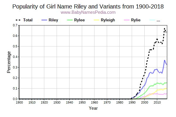 Variant Popularity Trend  for Riley  from 1900 to 2017