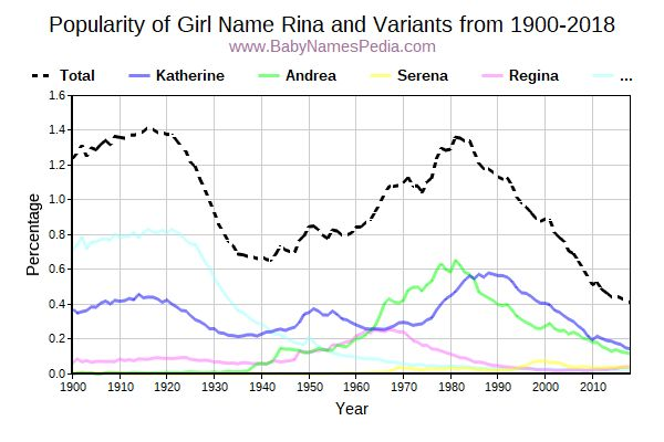 Variant Popularity Trend  for Rina  from 1900 to 2016