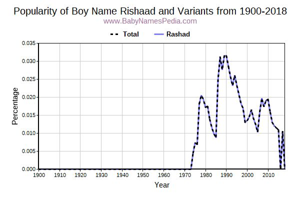 Variant Popularity Trend  for Rishaad  from 1900 to 2018
