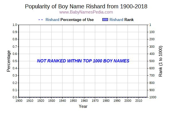Popularity Trend  for Rishard  from 1900 to 2018