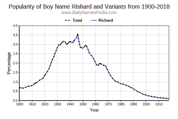 Variant Popularity Trend  for Rishard  from 1900 to 2018