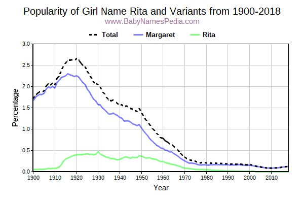 Variant Popularity Trend  for Rita  from 1900 to 2016