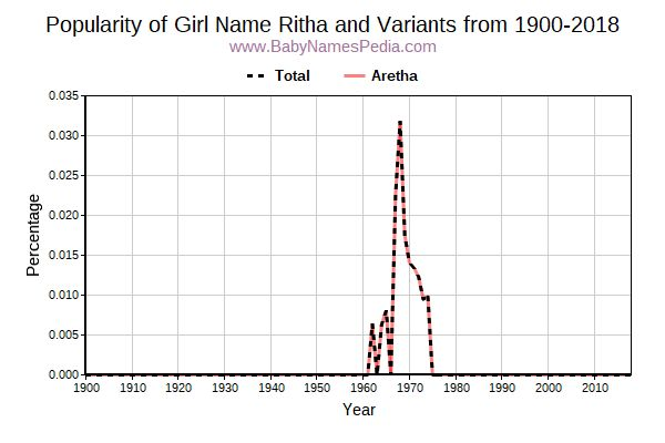 Variant Popularity Trend  for Ritha  from 1900 to 2017