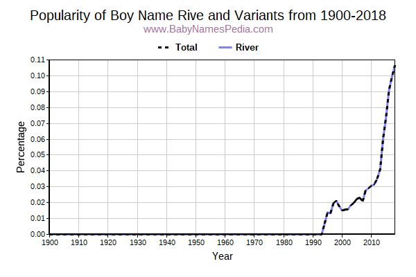 Variant Popularity Trend  for Rive  from 1900 to 2015