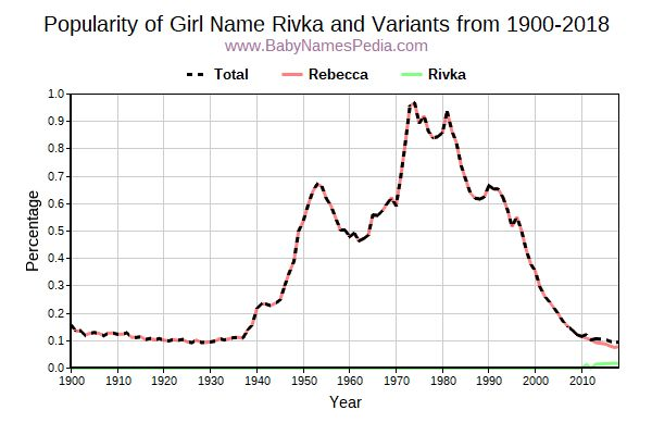 Variant Popularity Trend  for Rivka  from 1900 to 2017