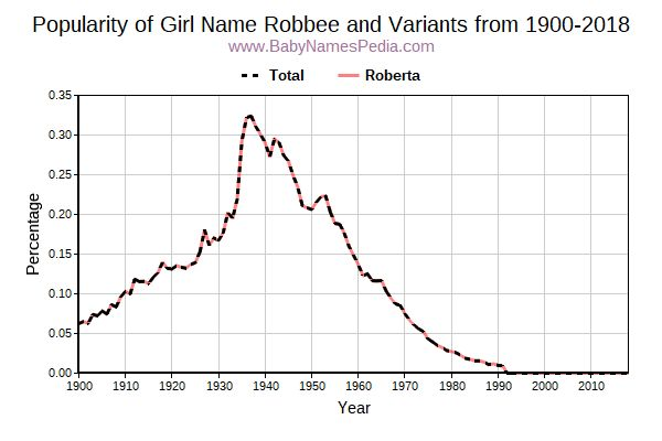 Variant Popularity Trend  for Robbee  from 1900 to 2017