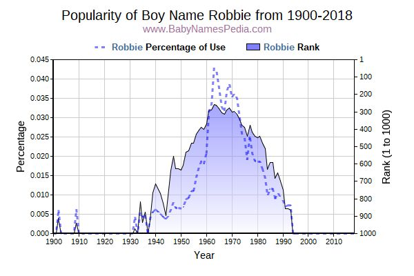 Popularity Trend  for Robbie  from 1900 to 2015