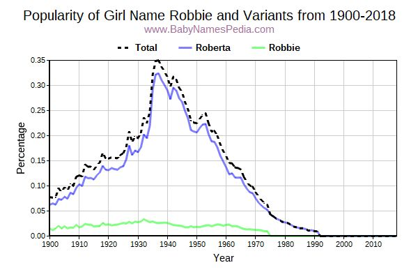 Variant Popularity Trend  for Robbie  from 1900 to 2016