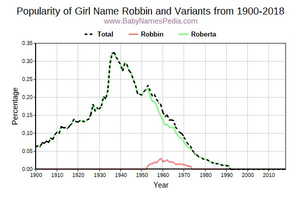 Variant Popularity Trend  for Robbin  from 1900 to 2016