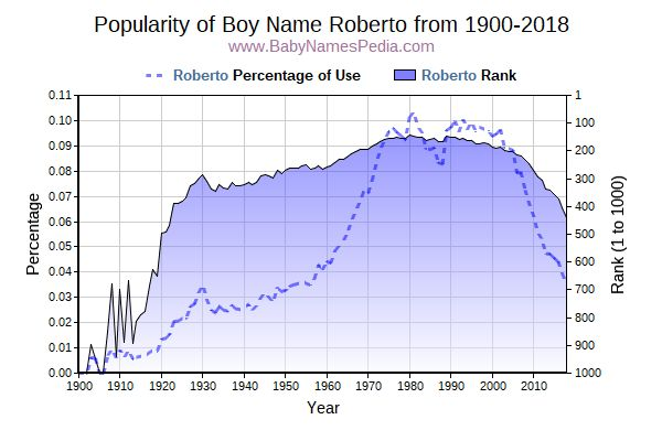 Popularity Trend  for Roberto  from 1900 to 2018