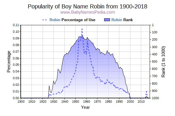 Popularity Trend  for Robin  from 1900 to 2016