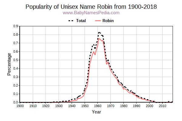 Unisex Popularity Trend  for Robin  from 1900 to 2016
