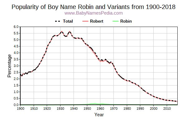Variant Popularity Trend  for Robin  from 1900 to 2016