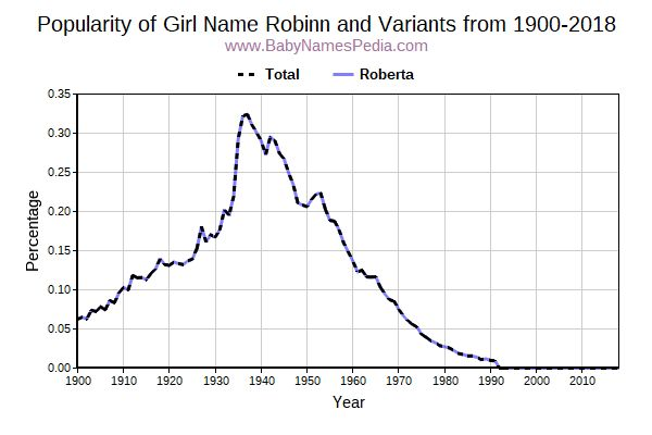 Variant Popularity Trend  for Robinn  from 1900 to 2016