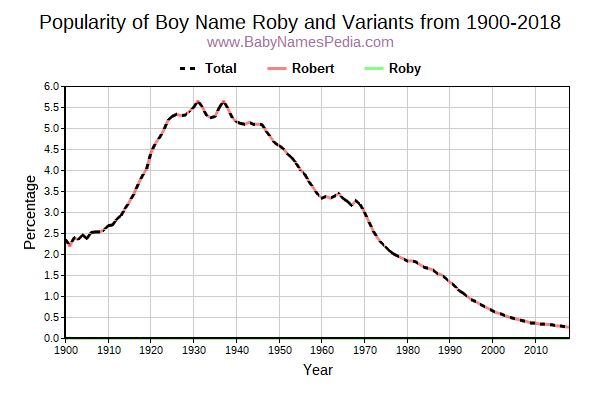 Variant Popularity Trend  for Roby  from 1900 to 2018