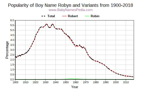 Variant Popularity Trend  for Robyn  from 1900 to 2018
