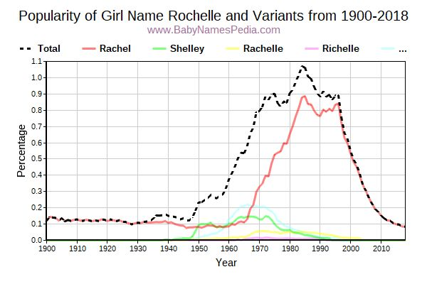 Variant Popularity Trend  for Rochelle  from 1900 to 2018