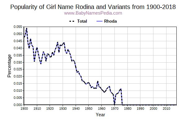 Variant Popularity Trend  for Rodina  from 1900 to 2017