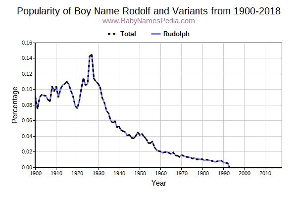 Variant Popularity Trend  for Rodolf  from 1900 to 2016
