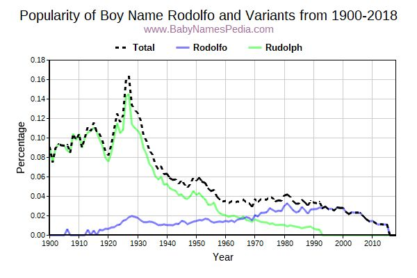 Variant Popularity Trend  for Rodolfo  from 1900 to 2015