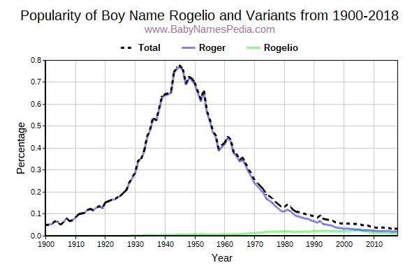 Variant Popularity Trend  for Rogelio  from 1900 to 2016