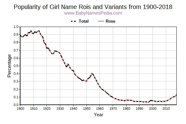 Variant Popularity Trend  for Rois  from 1900 to 2016